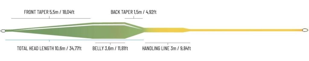 Guideline Fario Elite WF Flyt WF Liner