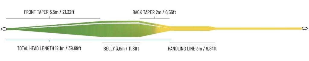 Guideline Fario Distance WF Flyt WF Liner